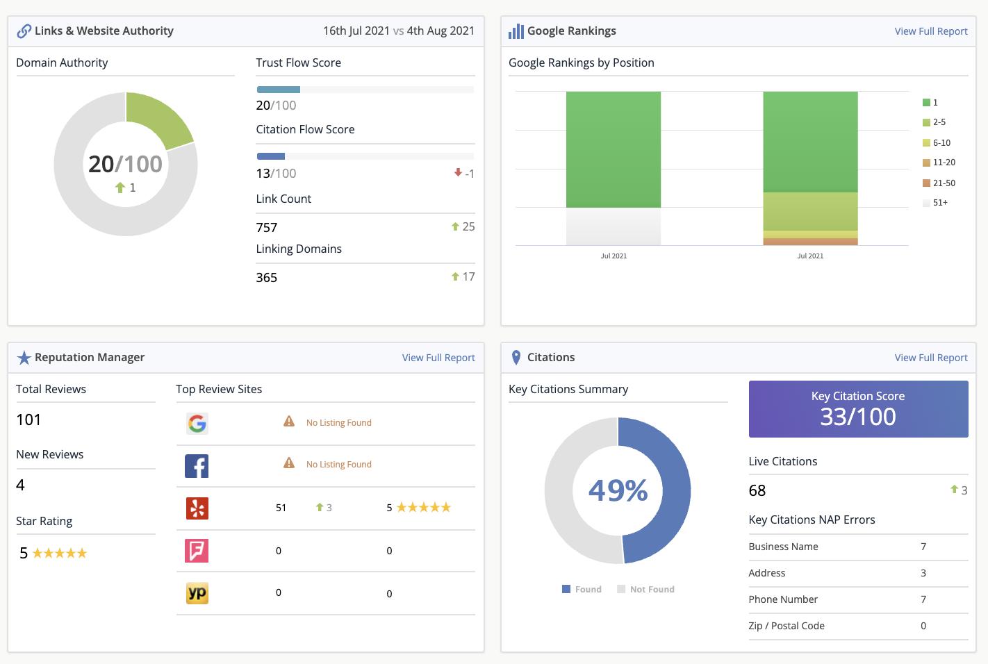 Web Marketing Analytics Dashboard
